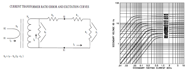 Current Transformer Ratio Error And Excitation Curves